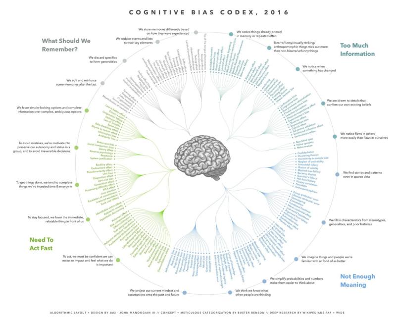 Cognitive-Bias-Codex-Buster-Benson-John-Manoogian