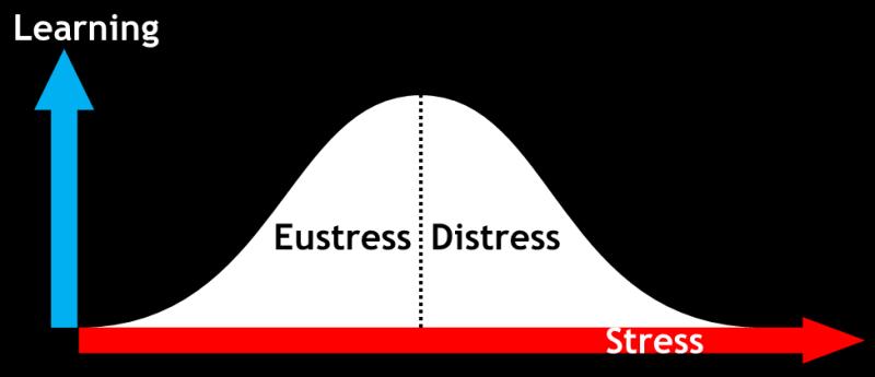 Eustress-and-Distress