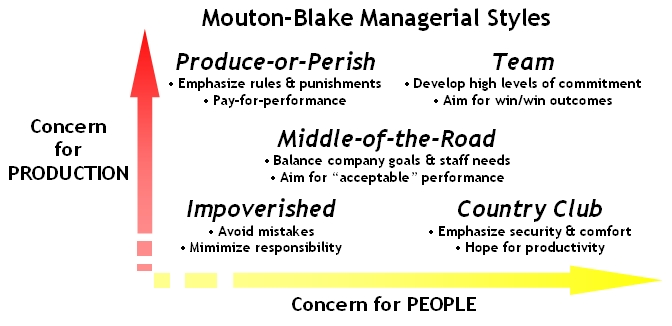 Mouton-Blake-Managerial-Styles
