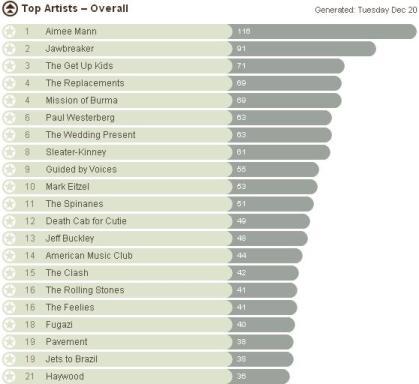 edbatista's Last.fm Chart, Dec. 20