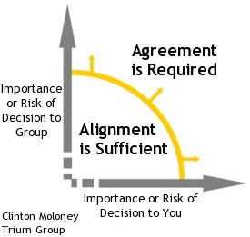 Agreement vs. Alignment