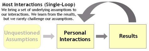 Most Interactions (Single-Loop)