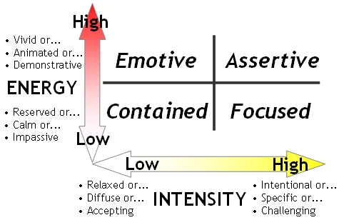 Energy vs. Intensity in Interpersonal Communication
