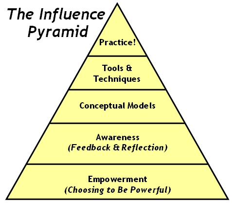 The Influence Pyramid