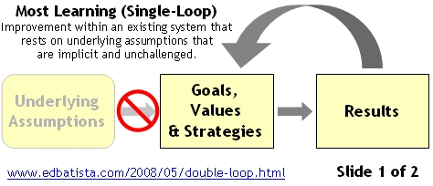 Single-Loop Learning