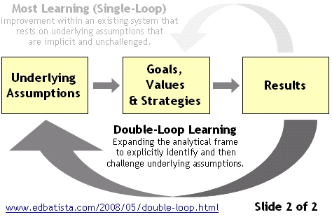 Double-Loop Learning, Slide 2 of 2