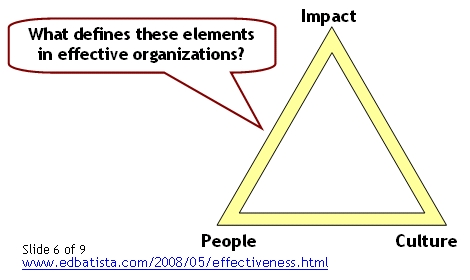 Organizational Effectiveness 6 of 9