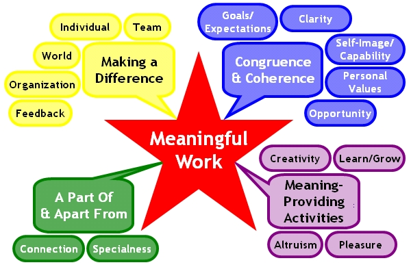Meaning Mapping